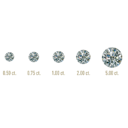 Why A Diamond's Carat is Crucial